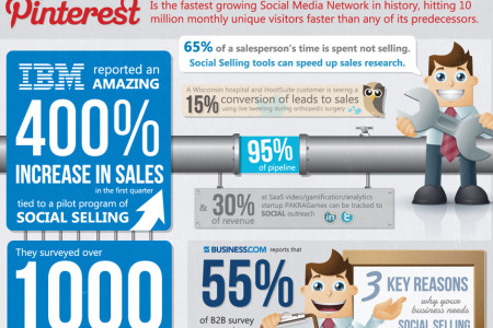 How Social is B2B? Infographic