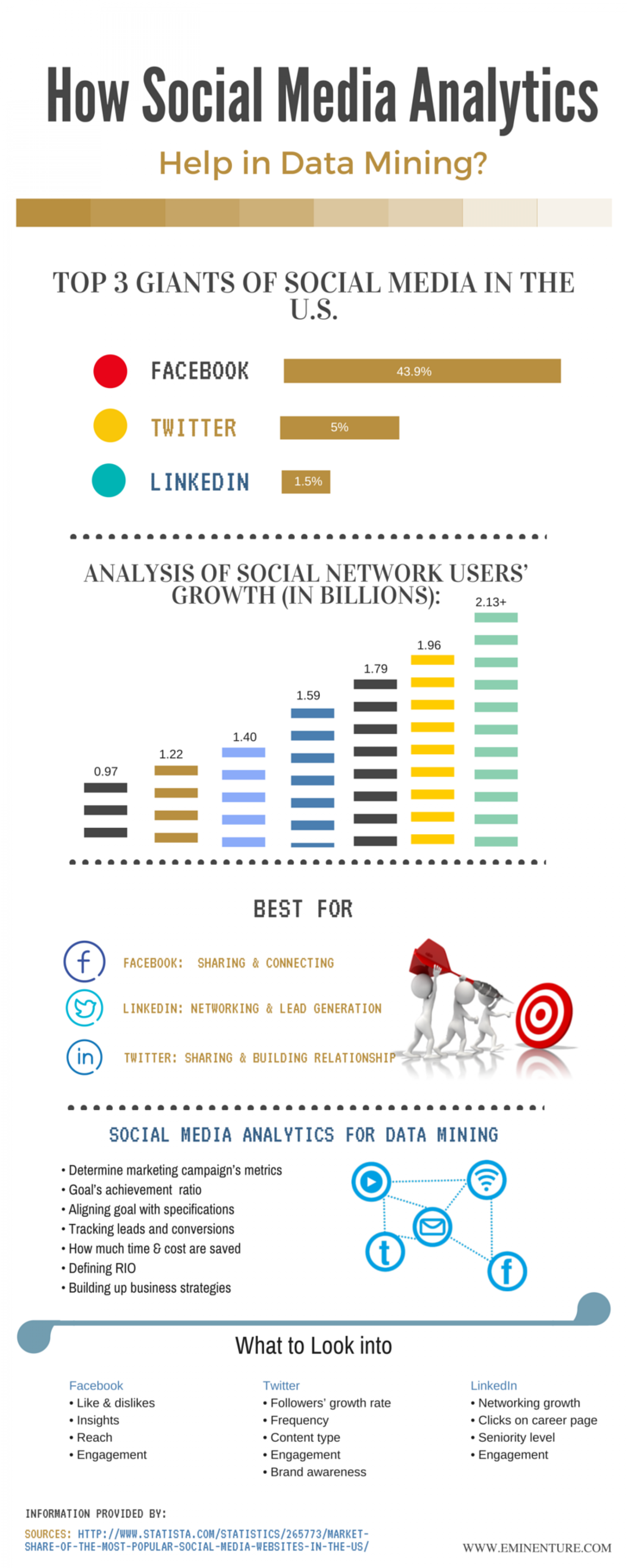 How Social Media Analytics Help in Data Mining Infographic