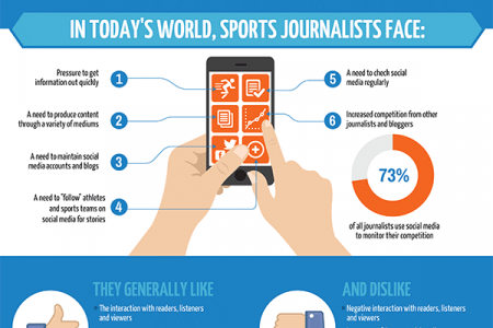 How Social Media has Impacted Sports Journalism Infographic
