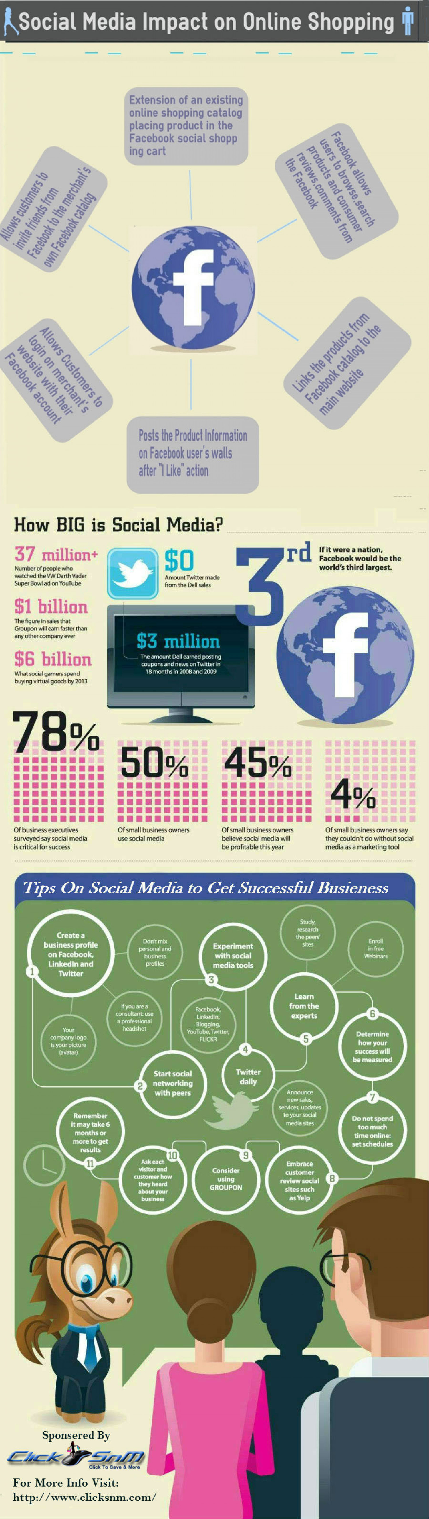 How Social Media Impact On Online Shopping Infographic