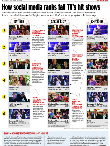 How Social Media Ranks Fall TV's Hit Shows Infographic