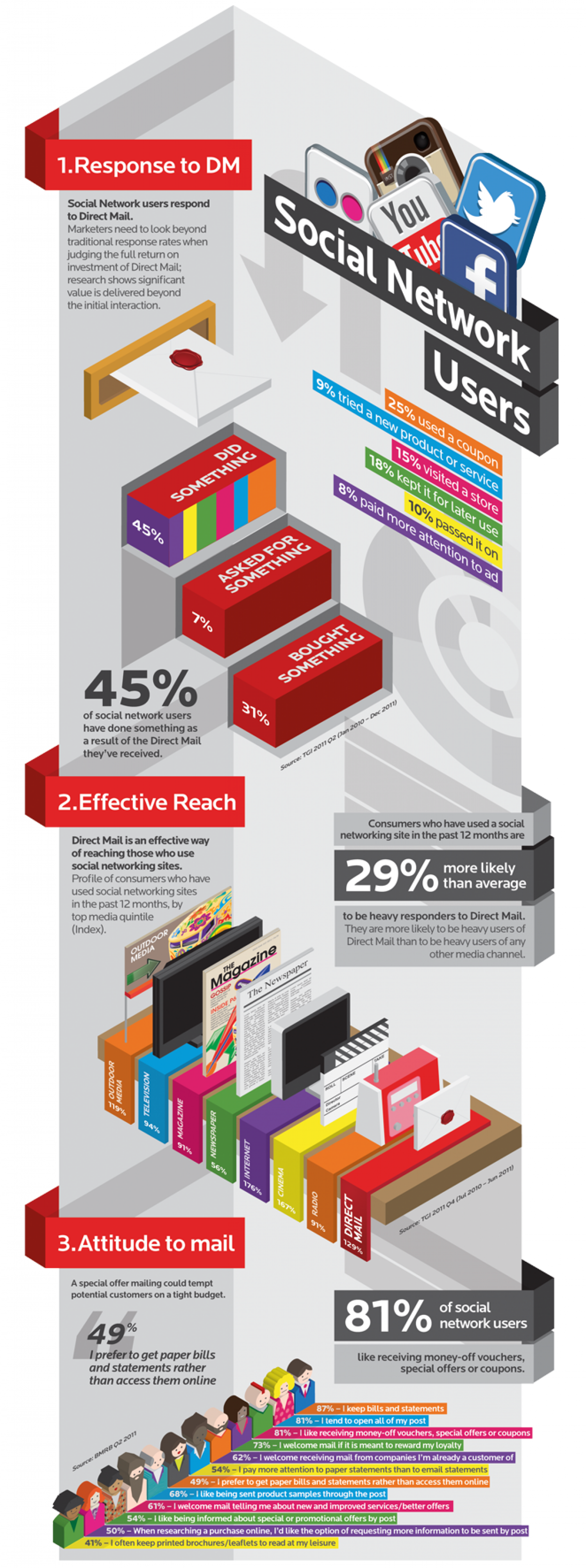 How Social Networkers interact with direct mail. Infographic