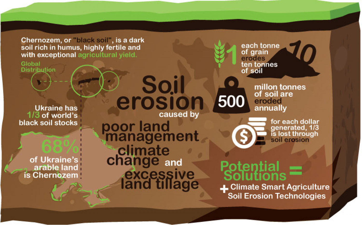 "How soil erosion destroyes ""Chernozems"" Infographic"