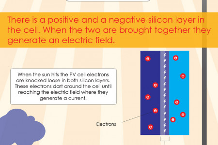 How Solar Panels Work Infographic