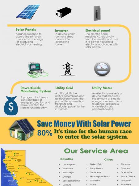 How Solar Panels works? Infographic