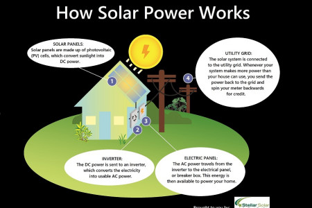 How Solar Power Works Infographic