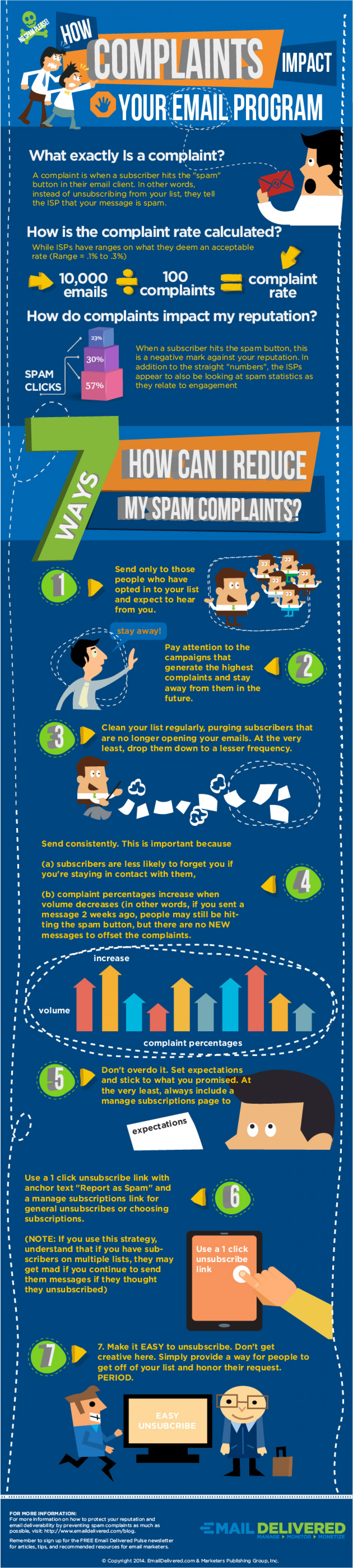 How Spam Complaints Impact Your Email Program Infographic