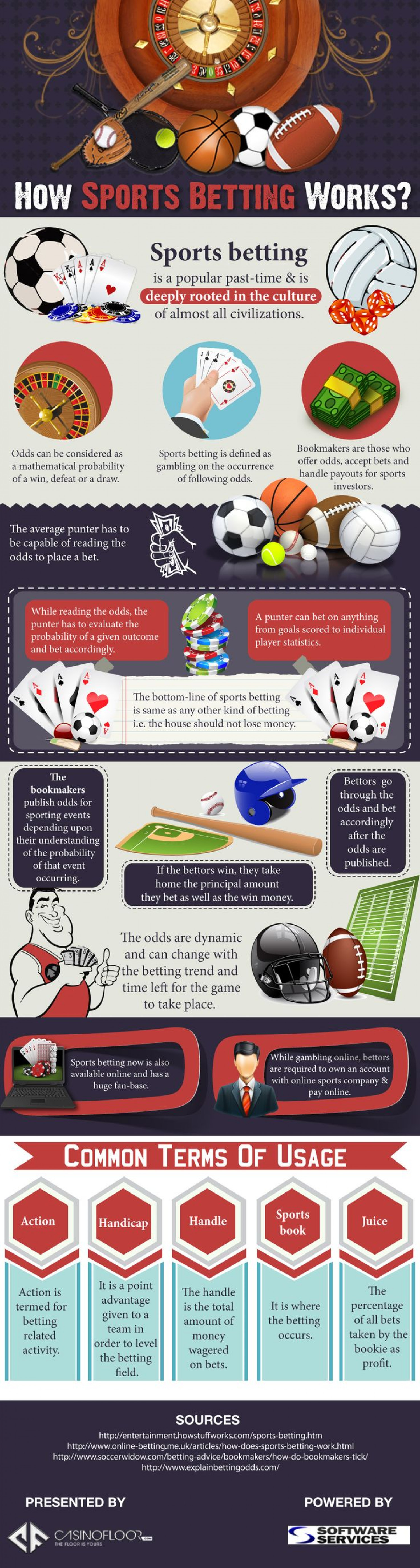 How Sports Betting Works? Infographic