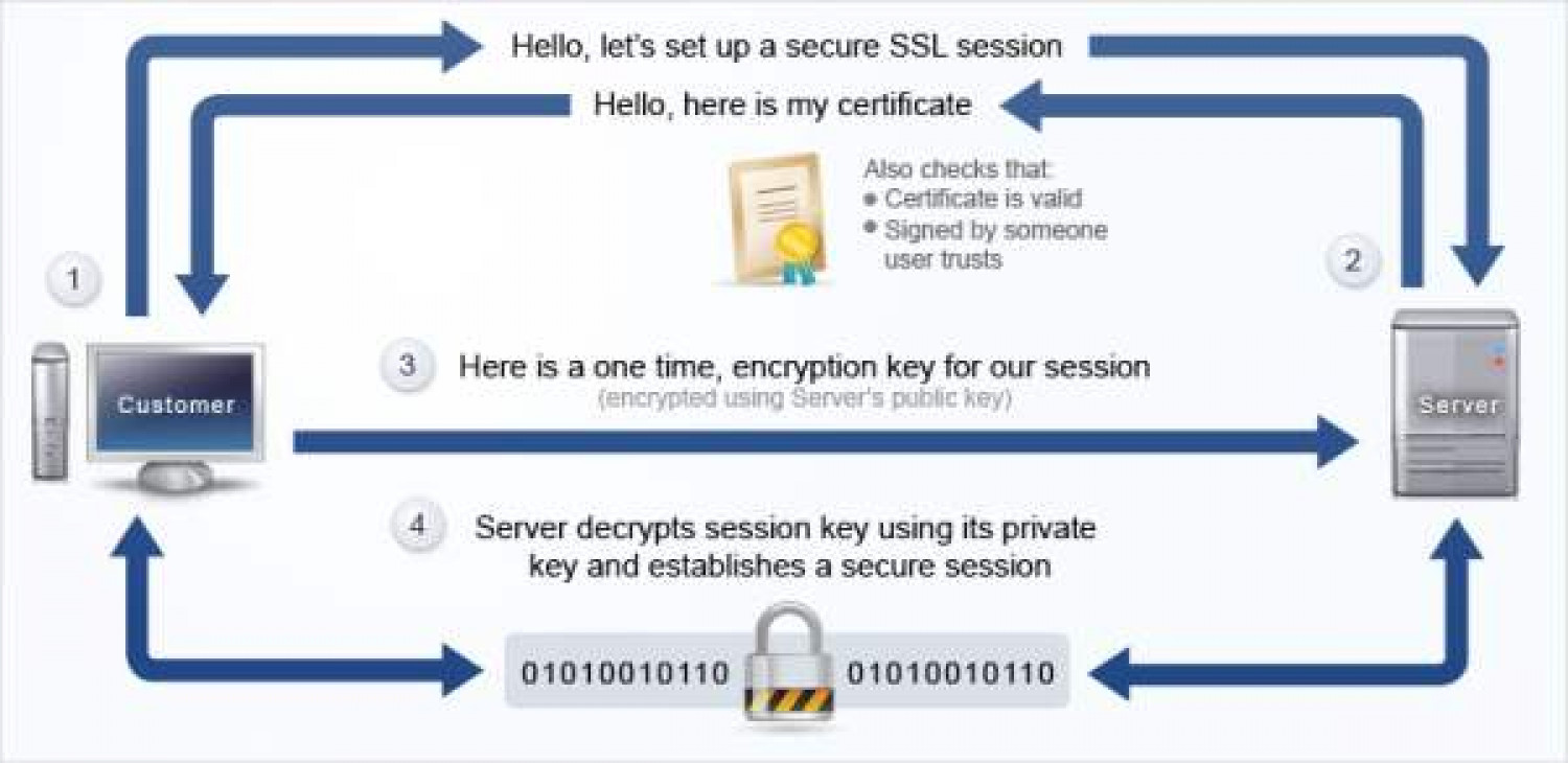 How ssl certificate works visual how ssl certificate works infographic xflitez Image collections