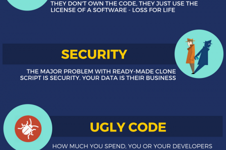 How startups dig their own grave by using Ready-made scripts.? Infographic