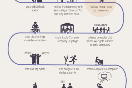 How Steve Jobs Started - The Life Of Apple's Founder Infographic
