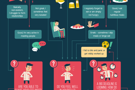 How Stressed Are You? Infographic