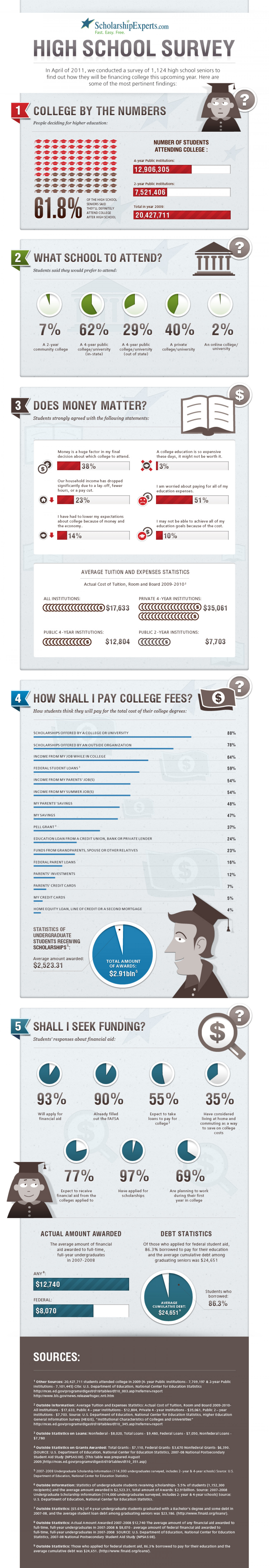 How Students Pay For College: The 2011 Edition Infographic