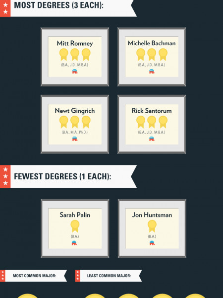 How Stupid Are the Republican 2012 Candidates?  Infographic