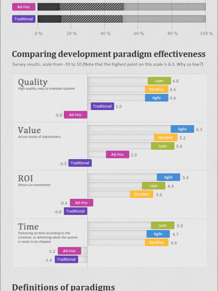 How successful are different software development paradigms? Infographic