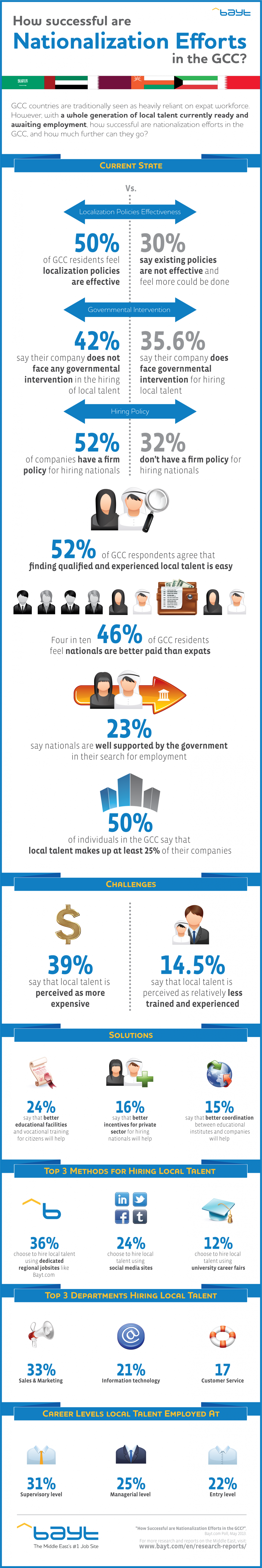 How Successful Are Nationalization Efforts In The GCC? Infographic