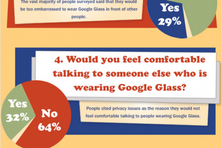 How Successful will Google Glass Really Be? Infographic