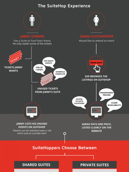How SuiteHop Works Infographic
