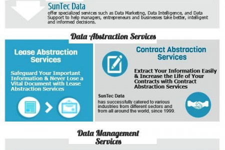 How SunTec Data helps Business Owner to use their data for Marketing Campaign Infographic