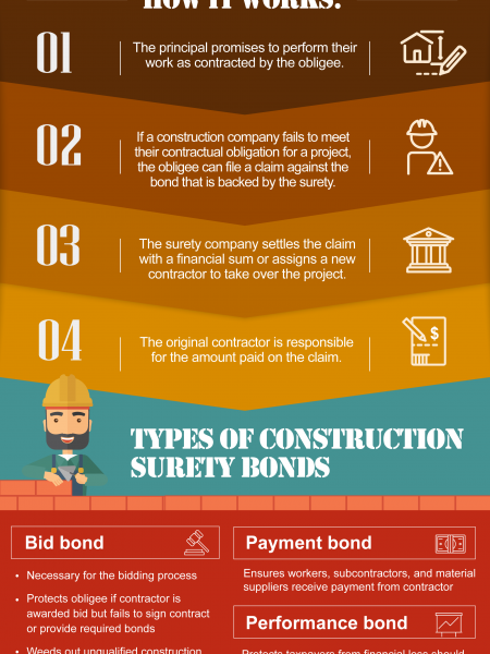 How Surety Bonds Work In Construction Infographic