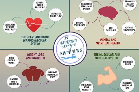 How Swimming Can Keep You Fit And Well Infographic