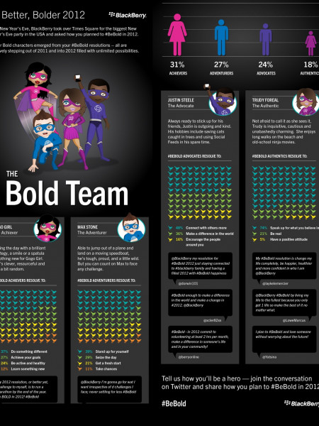 How #TeamBlackBerry will Be Bold in 2012 Infographic