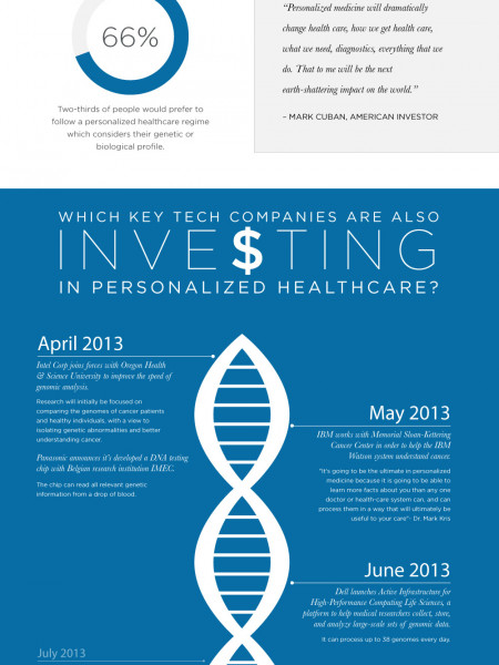 How Tech Companies are Changing Our Healthcare System Infographic