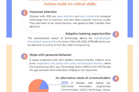How Technology Can Help Children With Autism Feel More Empowered Infographic