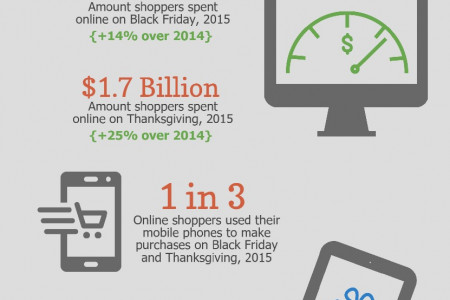 How Technology is Changing Black Friday Infographic