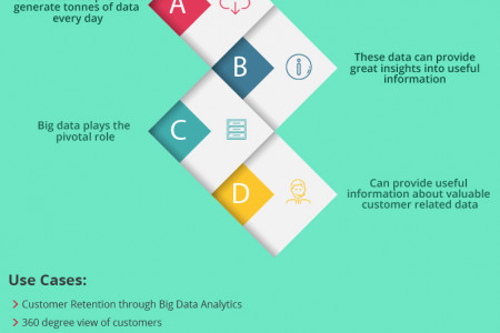 How Telecom Sector is using Big Data Analytics Infographic