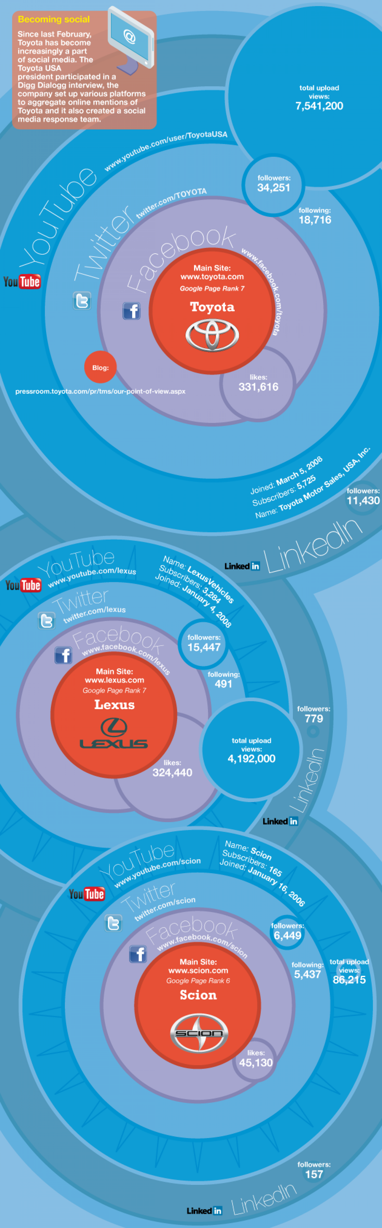 How the Auto Industry Is Embracing Social Media  Infographic
