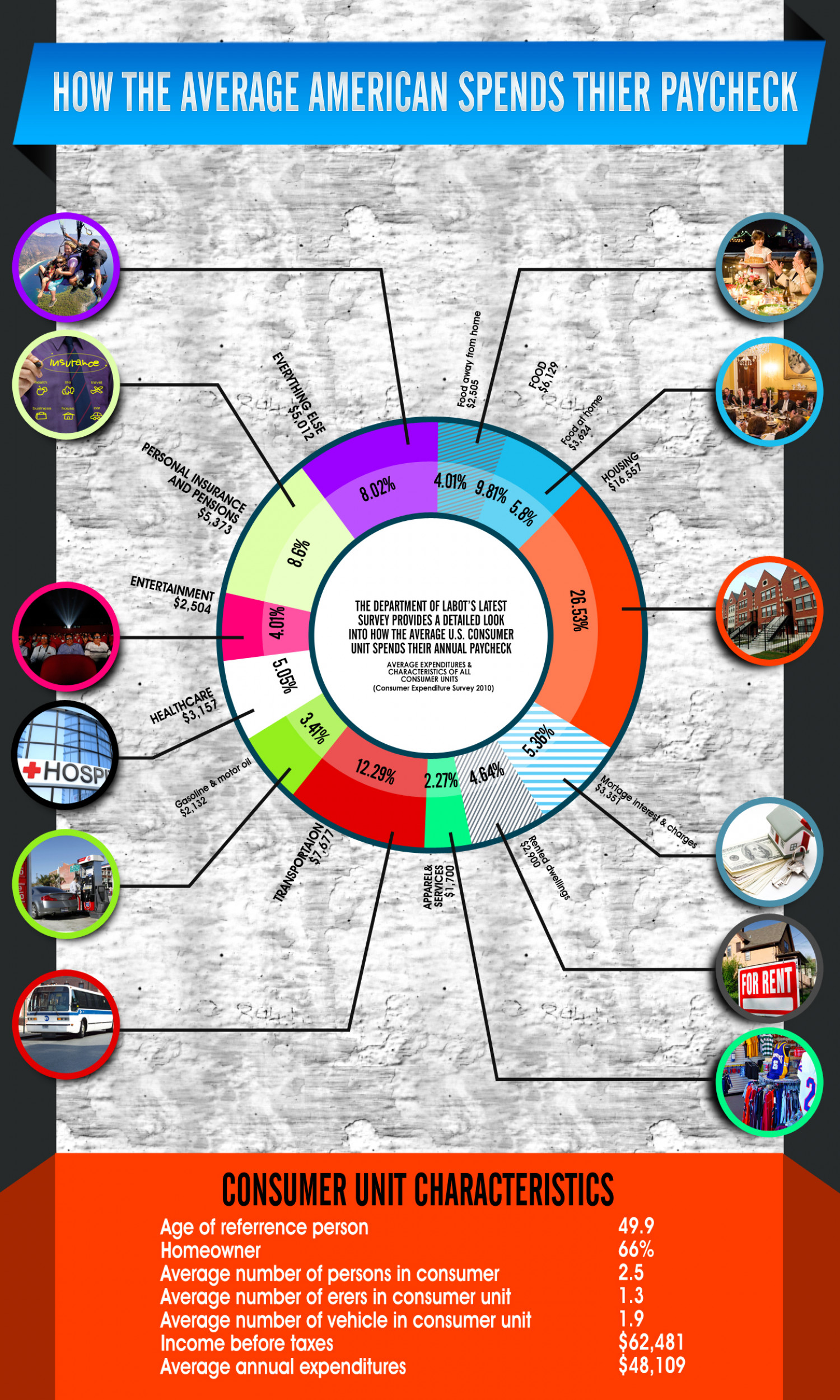 How the Average American spends their Paycheck Infographic
