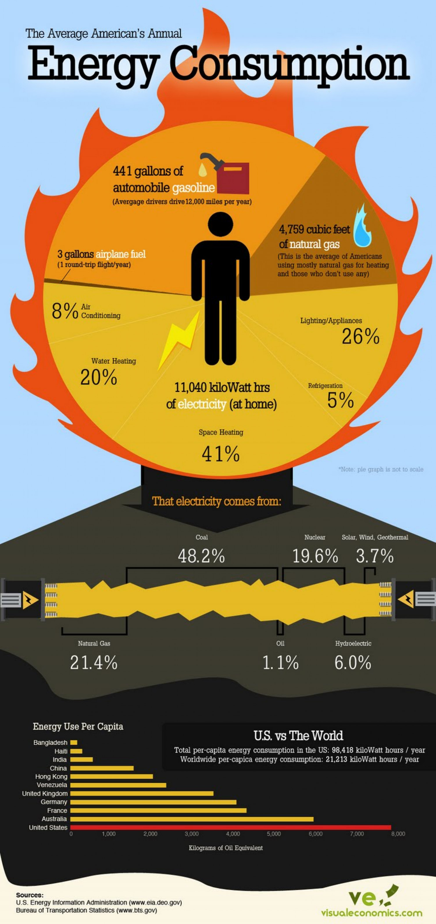 How The Average American Uses Energy Infographic