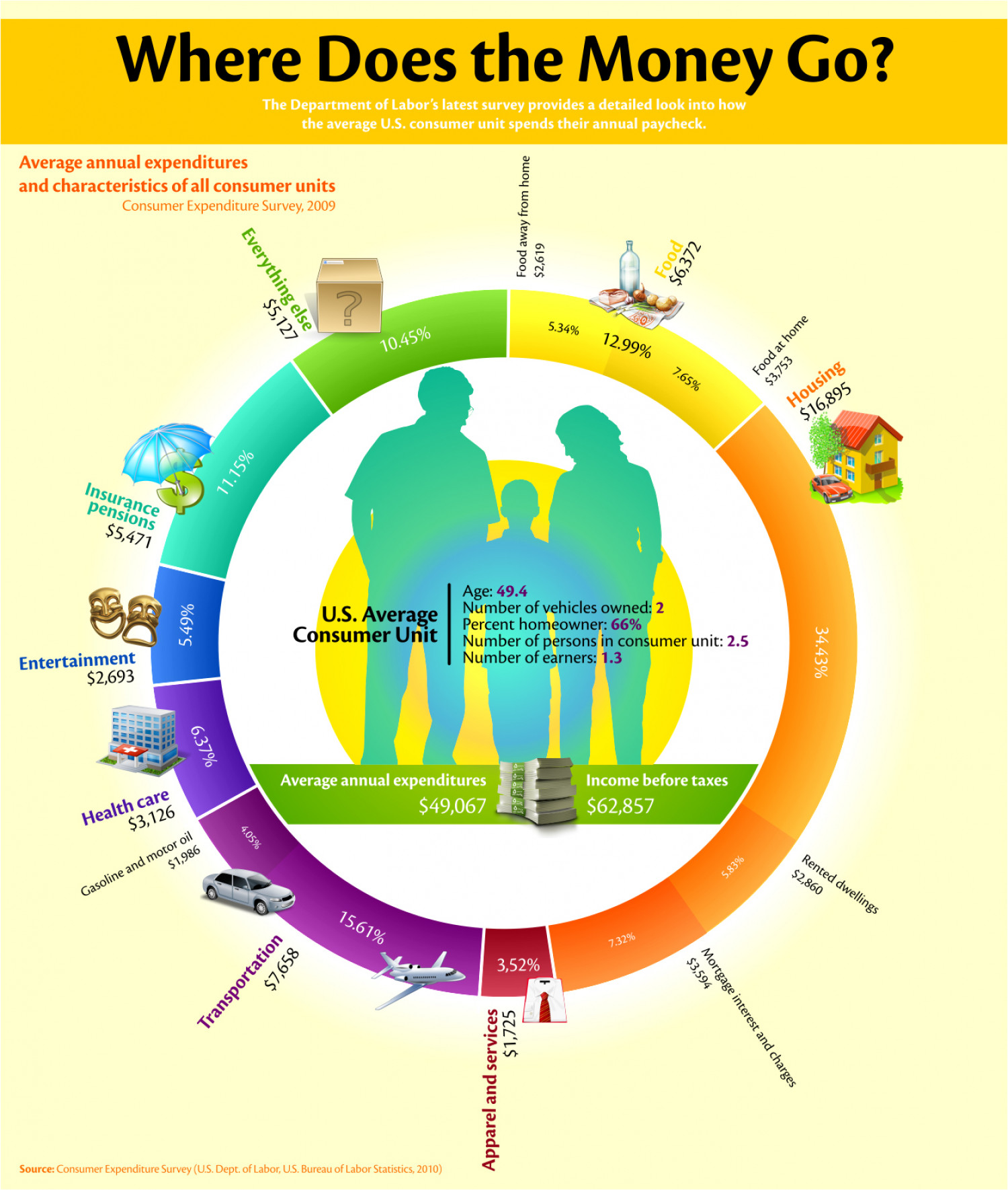 How The Average Consumer Spends Their Paycheck Infographic