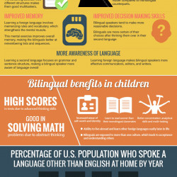 benefit of being bilingual essays The benefits of being bilingual is one of the most popular assignments among students' documents if you are stuck with writing or missing ideas, scroll down and find inspiration in the best samples benefits of being bilingual is quite a rare and popular topic for writing an essay, but it certainly is in our database.