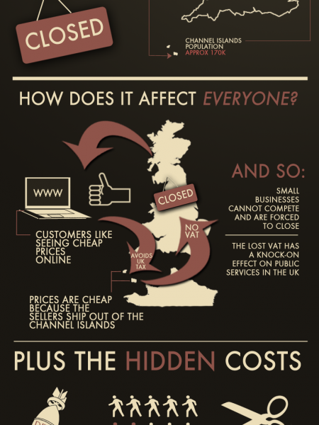 How the Channel Islands Tax Loophole Affects Us All Infographic