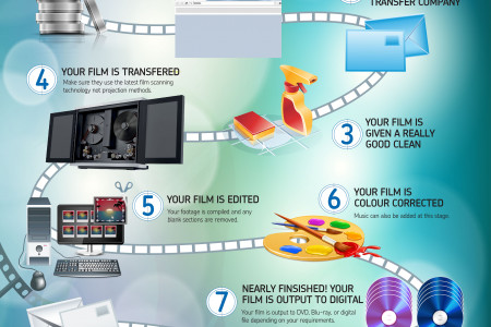 How The Cine Film Transfer Process Works Infographic