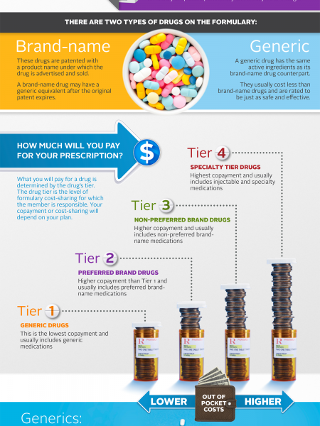How the Drug Formulary Works Infographic