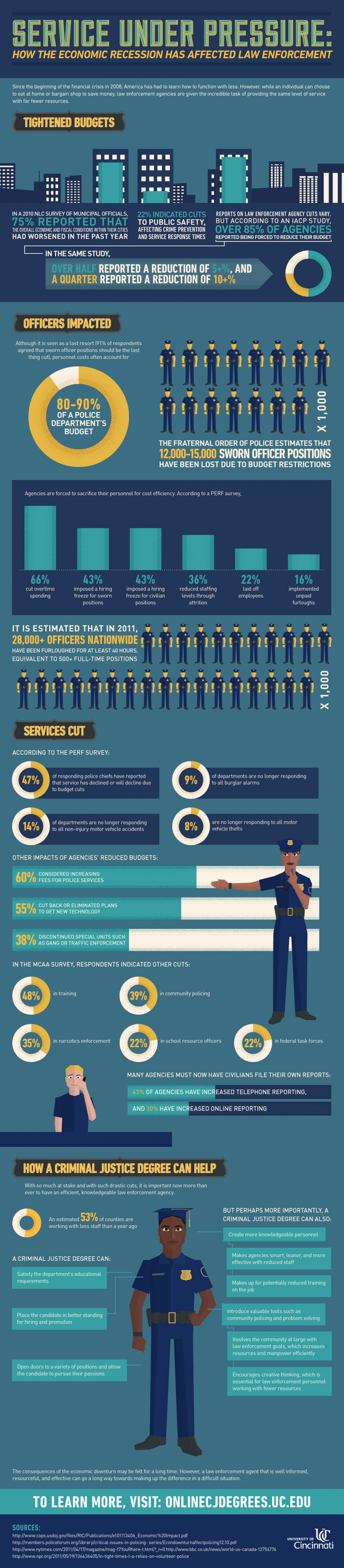 How the Economic Recession has Affected Law Enforcement Infographic