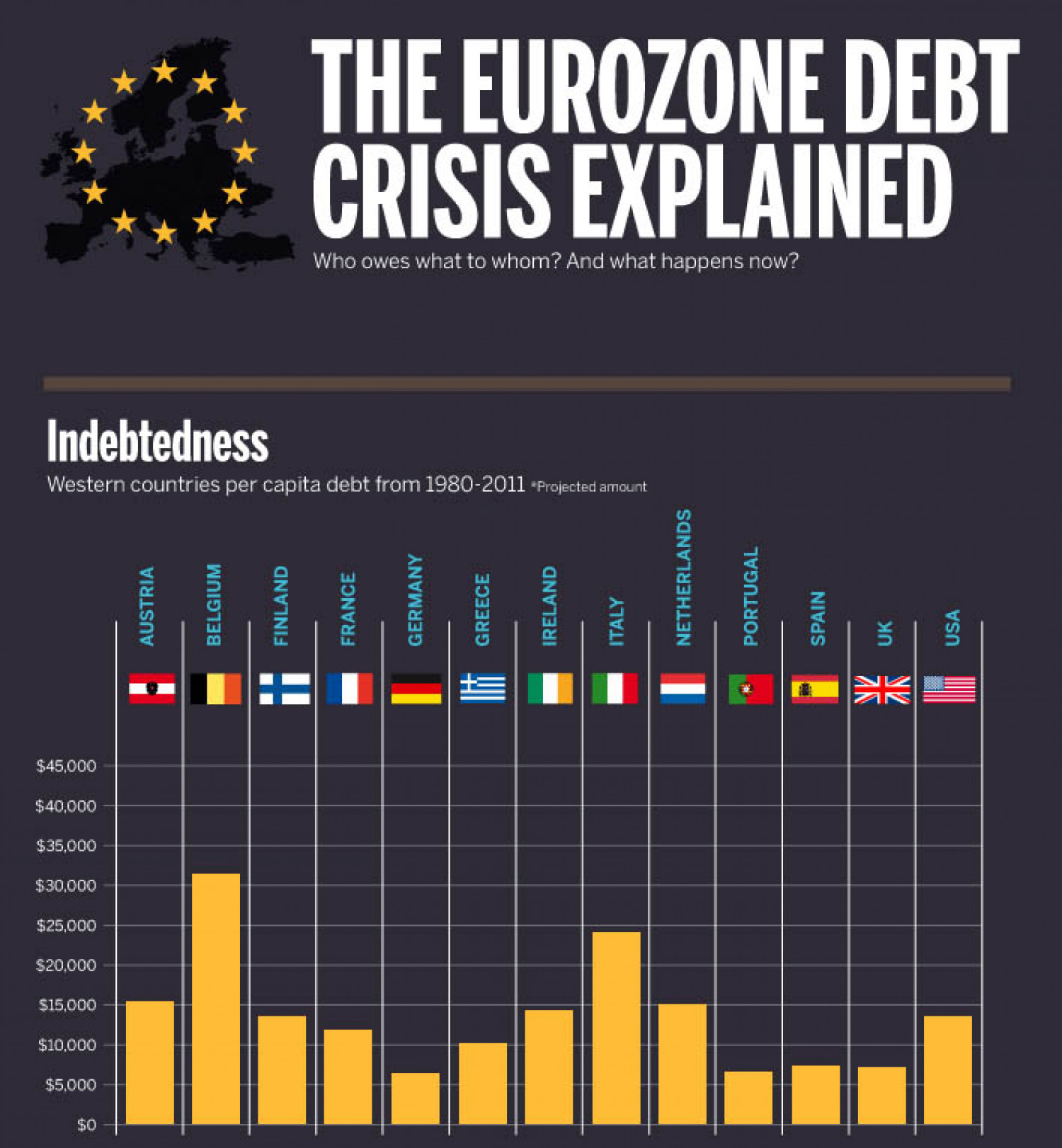 How The Eurozone Debt Crisis Affects Us All Infographic