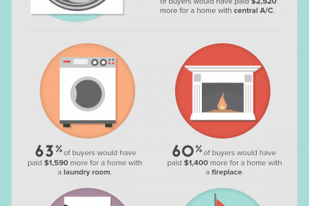 How the features of a home affect its value Infographic
