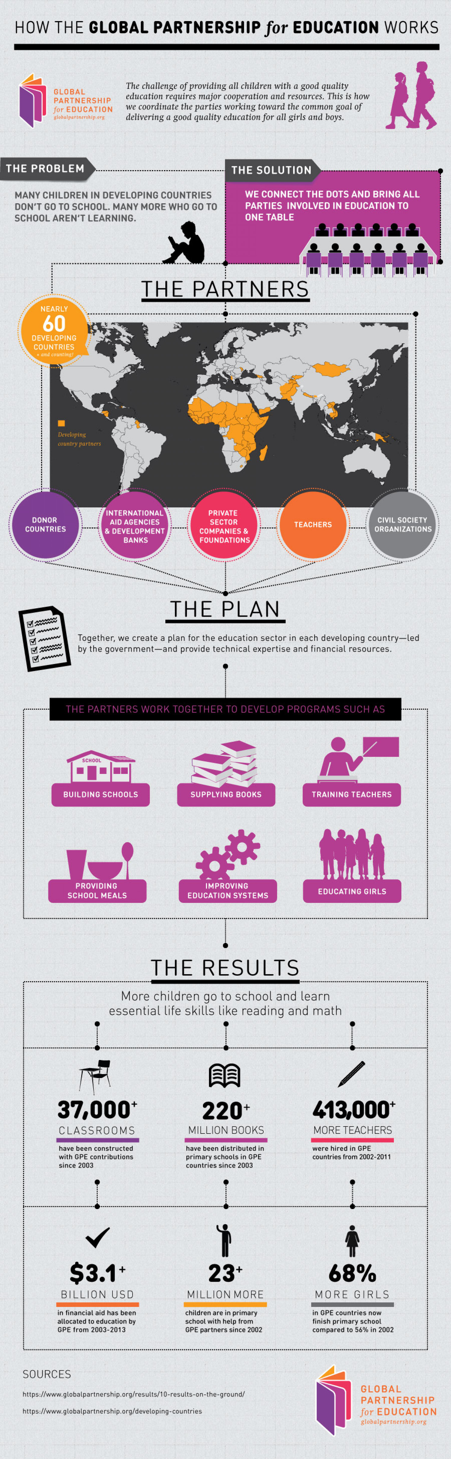 How the Global Partnership for Education Works Infographic