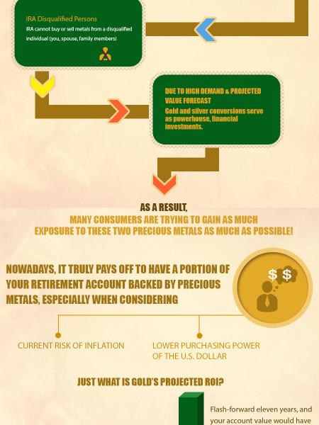 How The Gold IRA Rollover Process Works Infographic