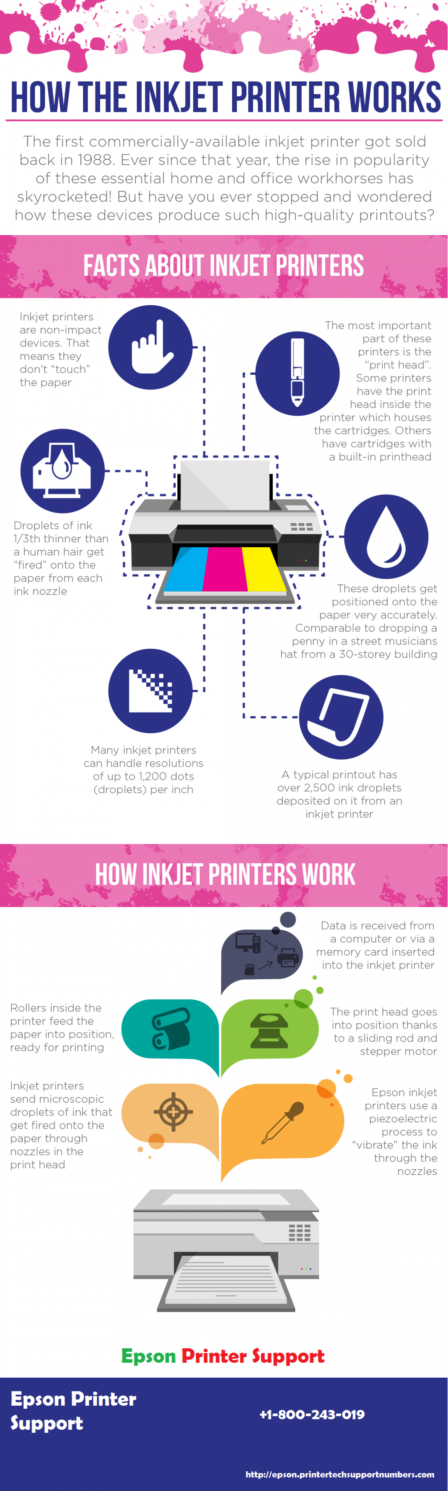 How the Inkjet Printer Works | Epson Printer Support  Infographic