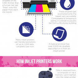 How The Inkjet Printer Works | Visual ly