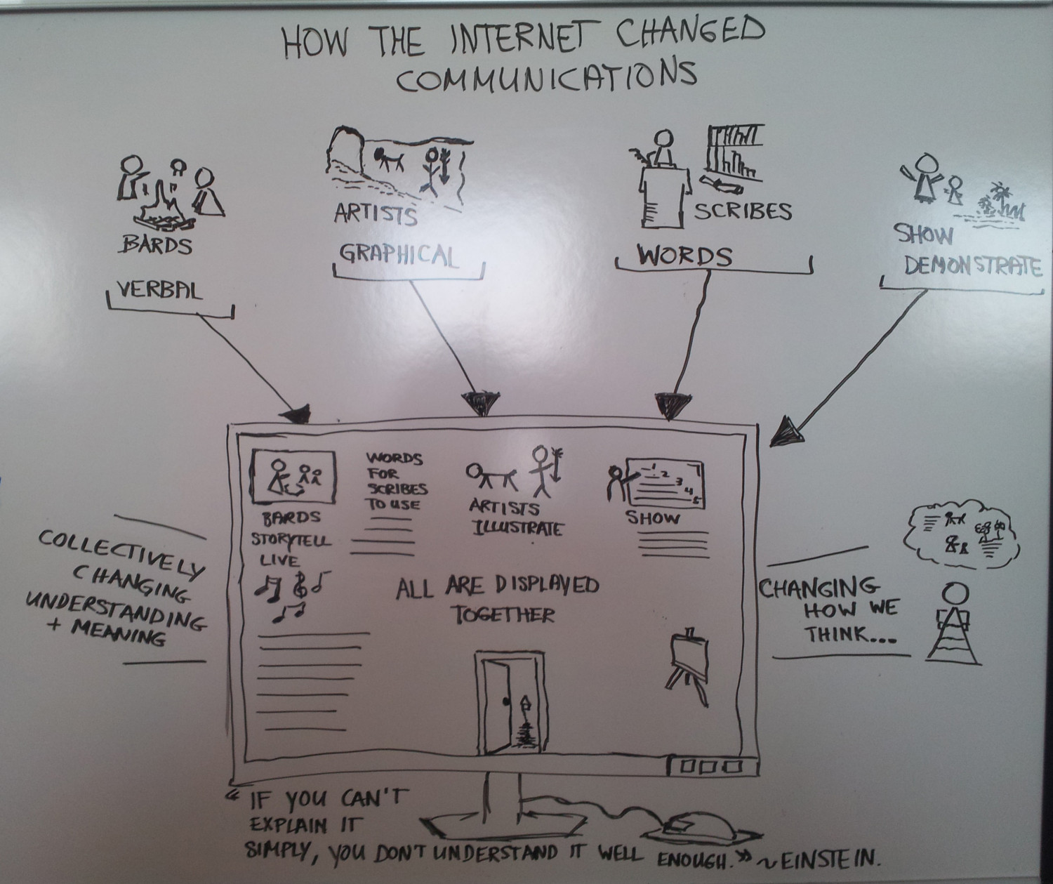 How The Internet Changed Communications Infographic