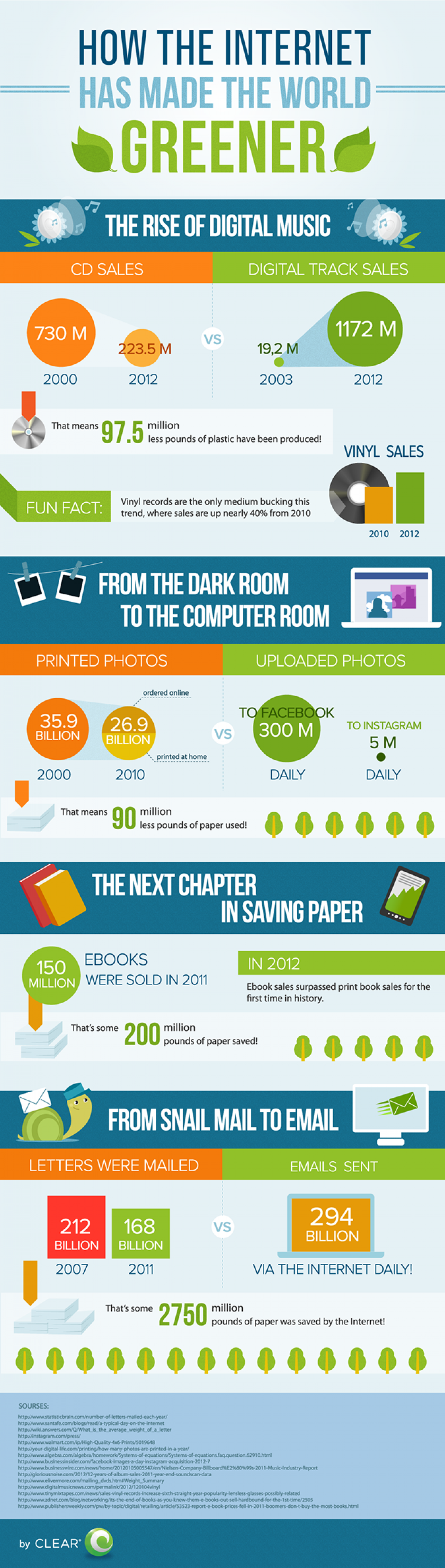 How the Internet Has Made The World Greener Infographic