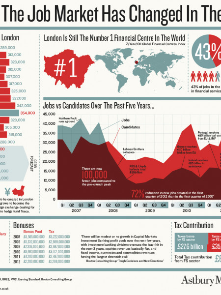 How the jobs market has changed in the City Infographic