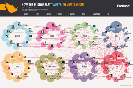 How The Middle East Tweets: United Arab Emirates Infographic
