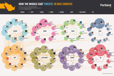 How The Middle East Tweets:Egypt Infographic